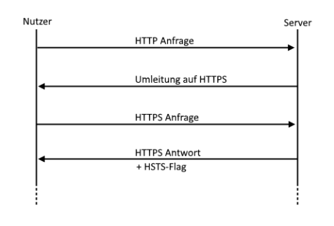 HSTS - HTTP Strict Transport Security