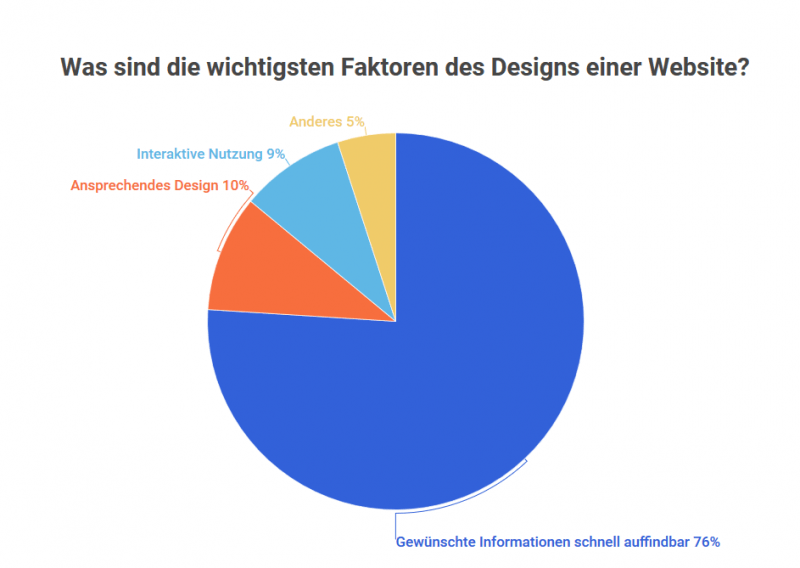 Website Designfaktoren