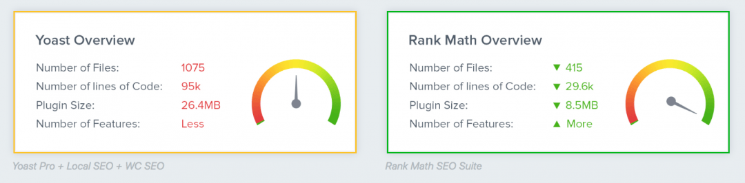 WordPress SEO Plugin: Yoast vs Rankmath